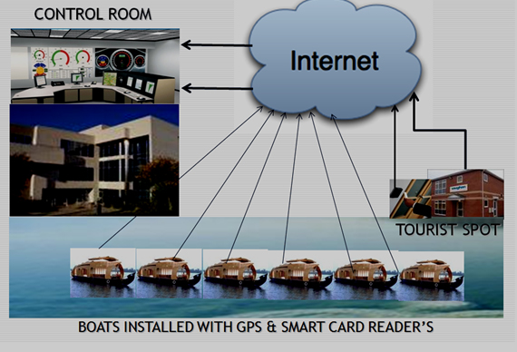 Track Systems For Boats Boat Tracking